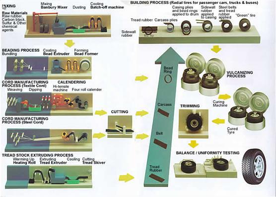 proses pembuatan ban