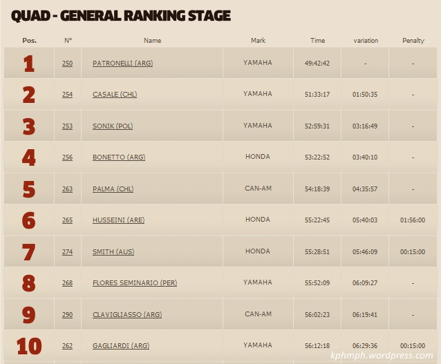 juara dunia rally dakar 2013 atv quad bike-kphmph