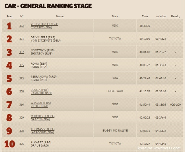 juara dunia rally dakar 2013 mobil general car-kphmph