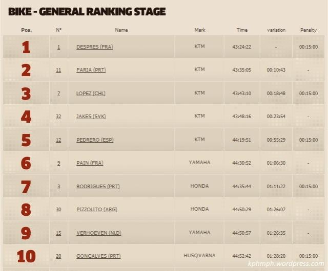 juara dunia rally dakar 2013 motor-kphmph