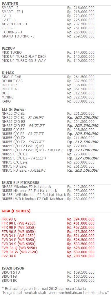 harga mobil baru honda 2012 dari sumber yang terpercaya daftar harga