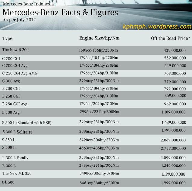 kphmph harga mobil Mercedes-benz januari 2013